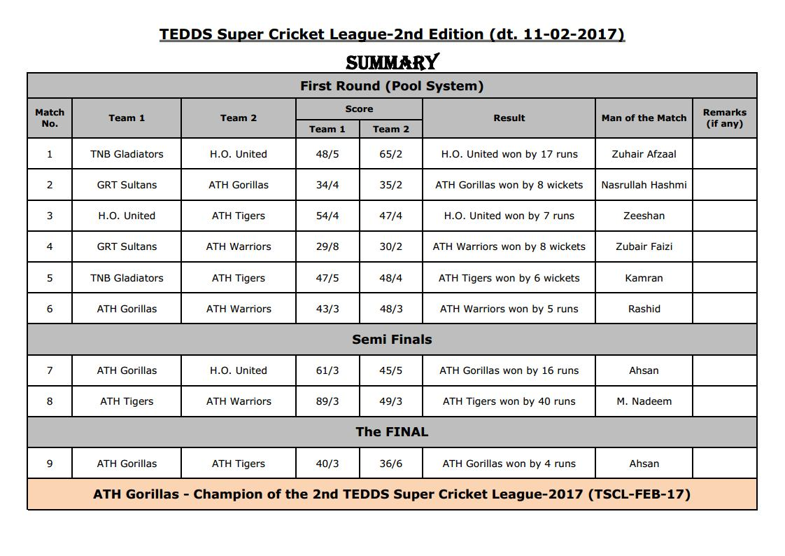 TEDDS Super Cricket League 2017 Winner